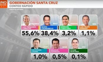 Luis Fernando Camacho gana la gobernación de Santa Cruz