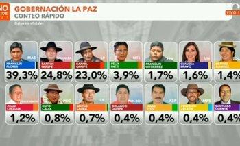 Conteo rápido: Franklin Flores sería el nuevo Gobernador de La Paz