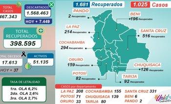 Bolivia reporta  1.025 nuevos casos de Covid-19 y 1.681 recuperados