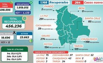 Bolivia reporta 264 nuevos casos de Covid-19 y 1.168 recuperados